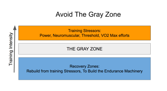Avoid the Gray Zone